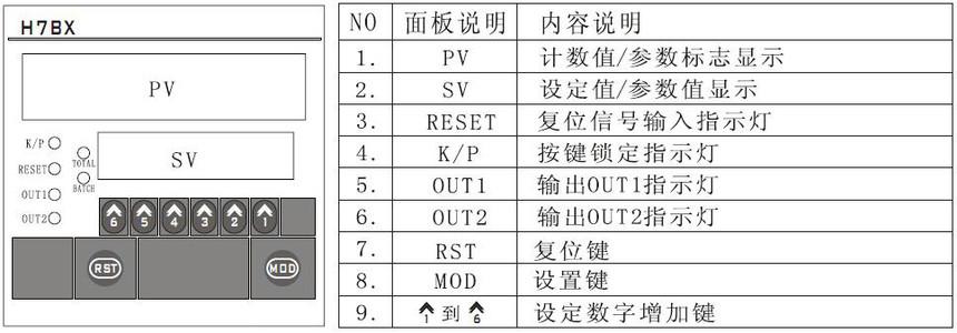 附图:H7JC2-6E1R-M485型智能modbus通讯计数器面板说明