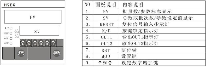 附图:H7BXJC2-6E2R型智能总量批量计数器面板说明