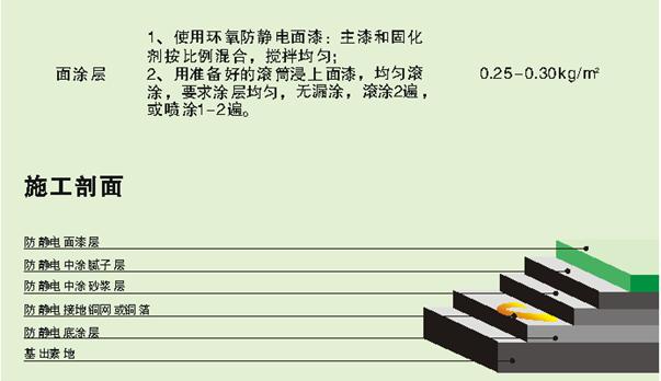 重庆环氧树脂普通型防静电地坪