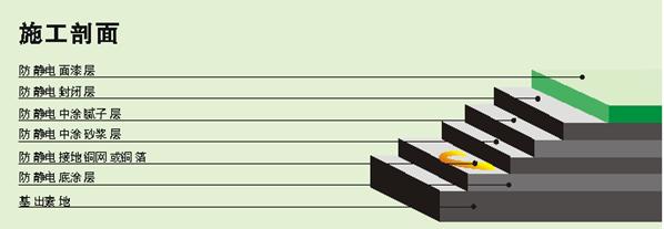 环氧树脂自流平型防静电地坪